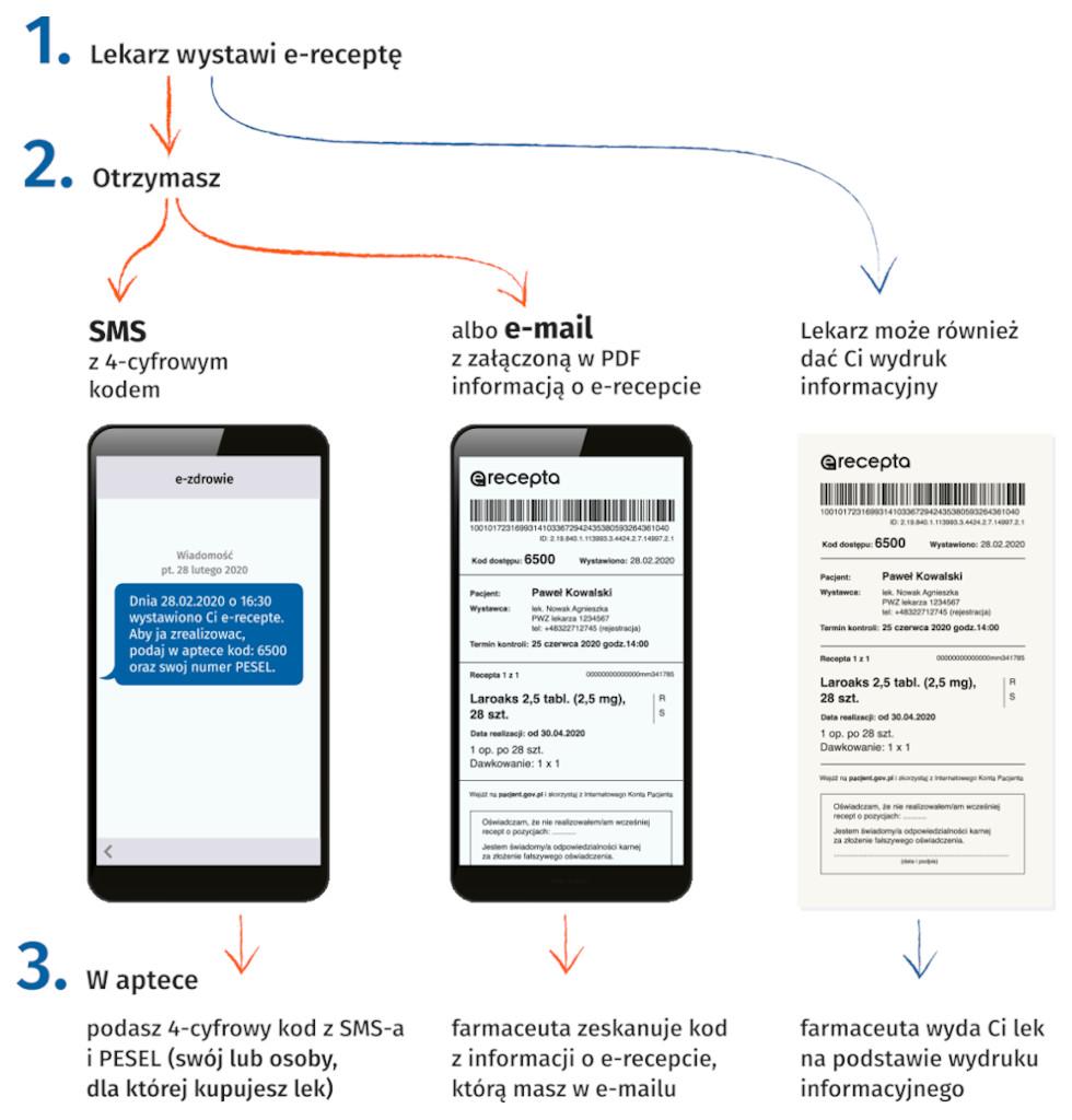 jak działa e-recepta